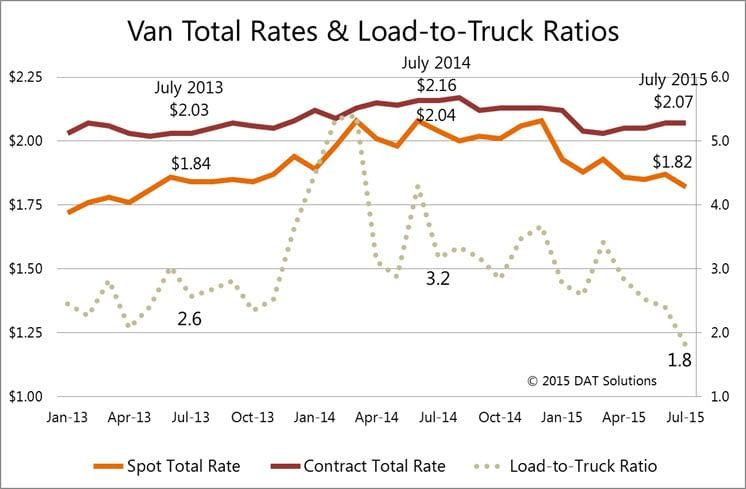 Dry van spot market rates