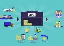 3rd Party Logistics Providers Explained Kinds Of 3pls Outsourcing