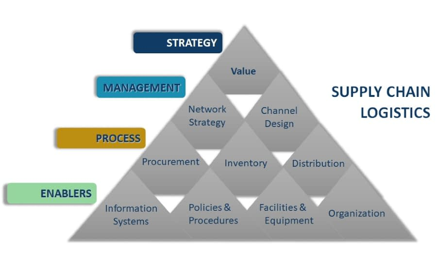 Establishing An Effective Supply Chain Strategy